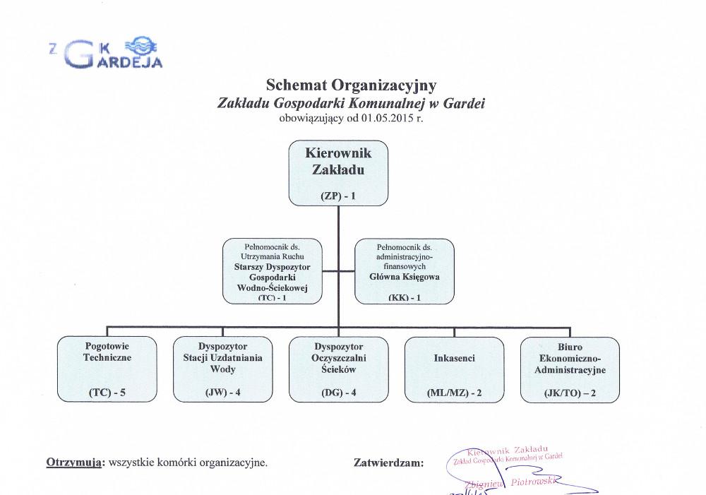 schemat organizacyjny zgk zlogo.jpg